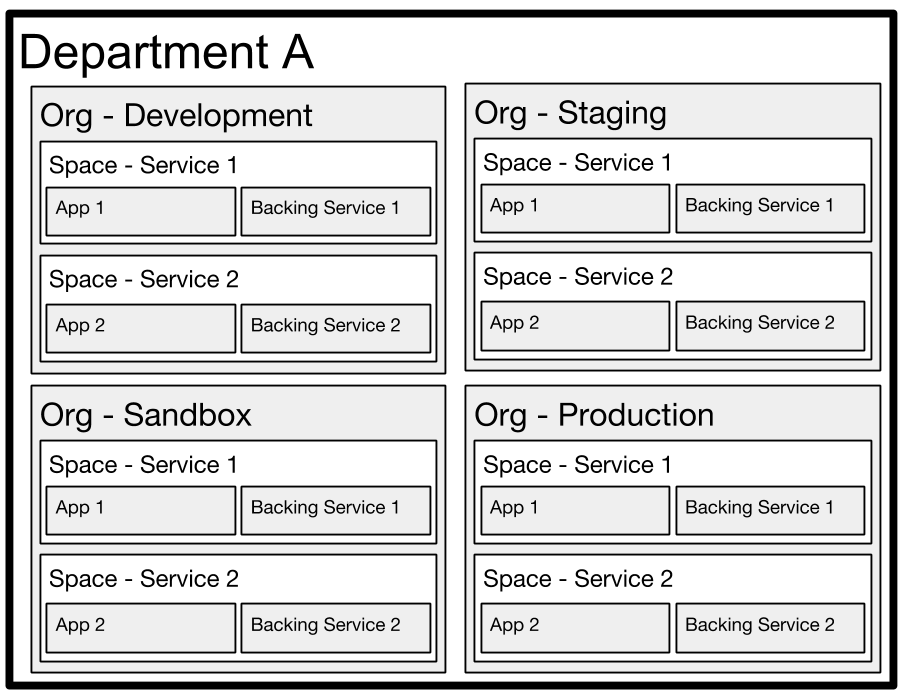 Diagram showing model 2 of orgs, spaces and apps