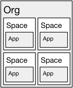 Diagram showing an org that contains multiple spaces