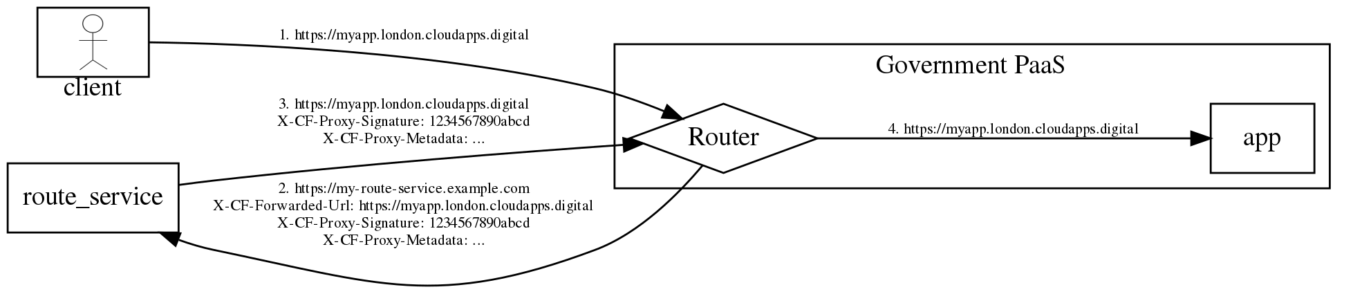 Route Service request life cycle